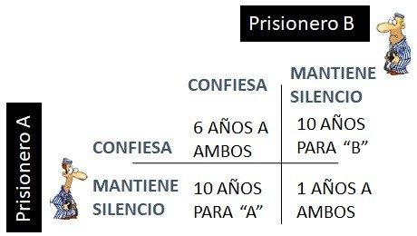 Resultados - El Dilema del Prisionero